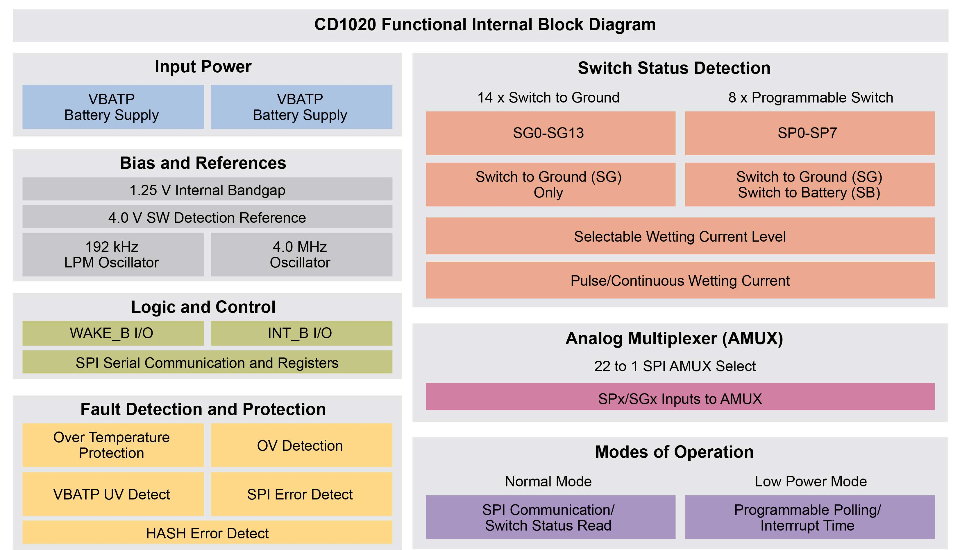 CD1020|Multiple Switch Detect Interface | NXP