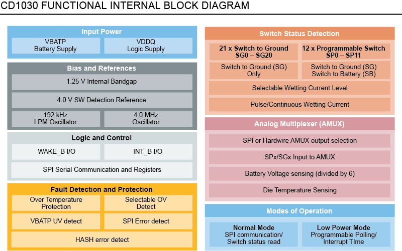 CD1030 Functional Internal Block Diagram