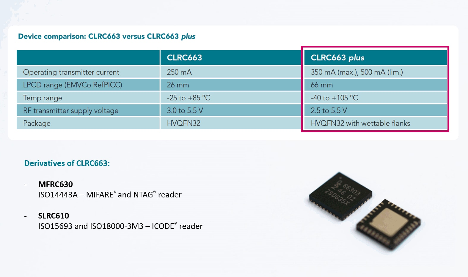 Clrc663 Low Power Nfc Frontend For Access Control Nxp Circuit Diagram Of Zigbee Transmitter Family