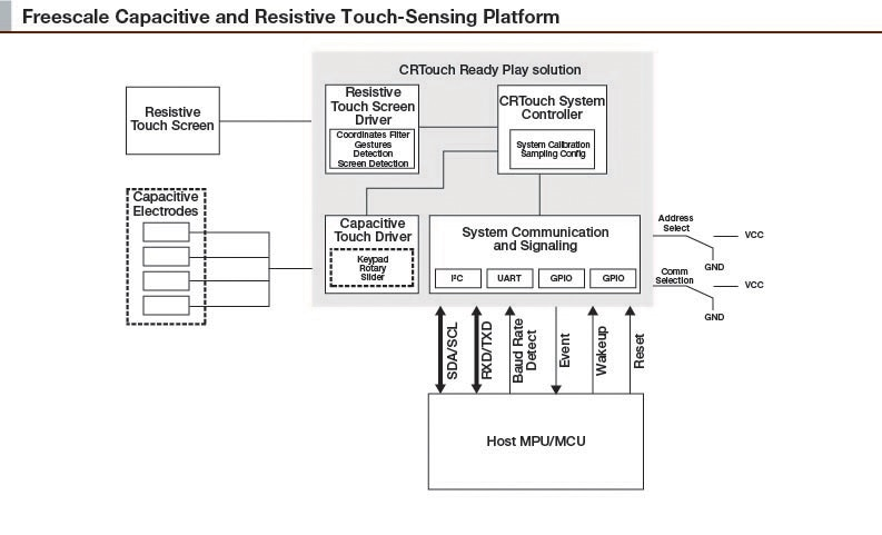 NXP<sup>&#174;</sup> CRTOUCH Block Diagram
