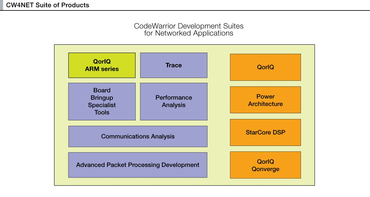 CodeWarrior<sup&gt;&amp;#174;</sup&gt; for Networked Applications