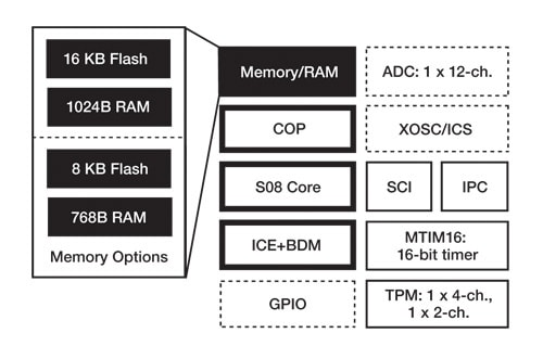 Freescale S08FL Microcontroller Block Diagram