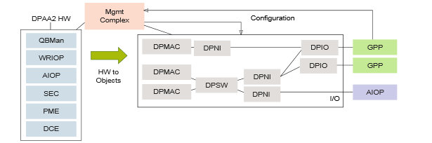 DPAA Block Diagram