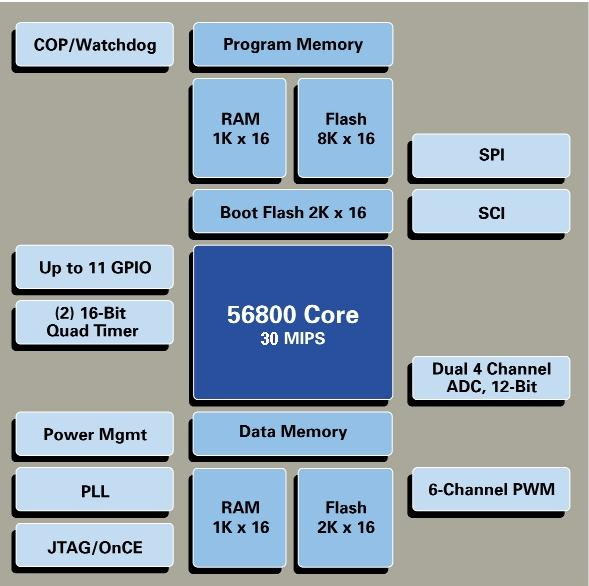 DSP56F801FA60 Block Diagram