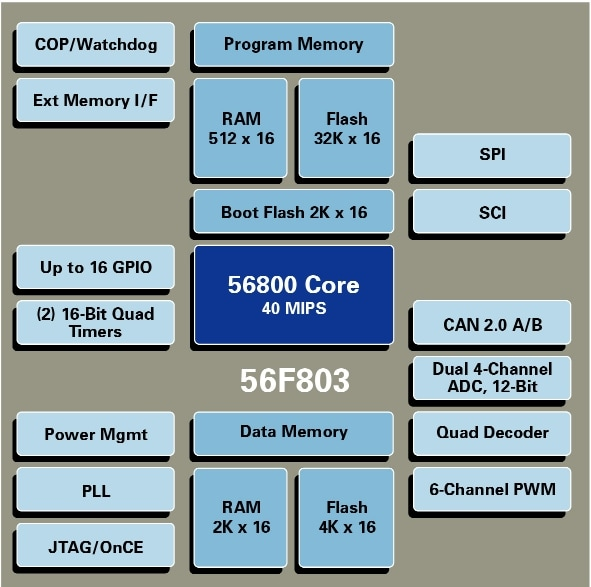 DSP56F803 Block Diagram