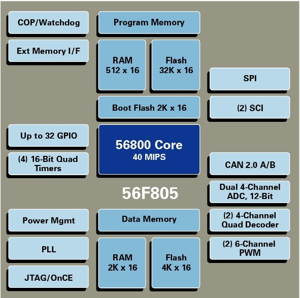 DSP56F805 Block Diagram