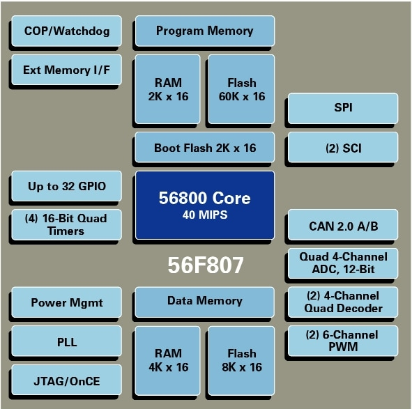 DSP56F807 Block Diagram