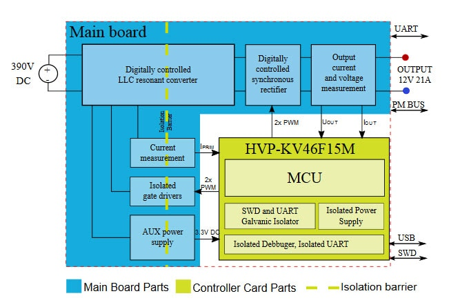 Digital LLC converter - Block Diagram