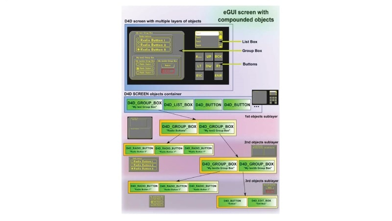 eGUI: Graphical LCD Driver for MCUs/MPUs