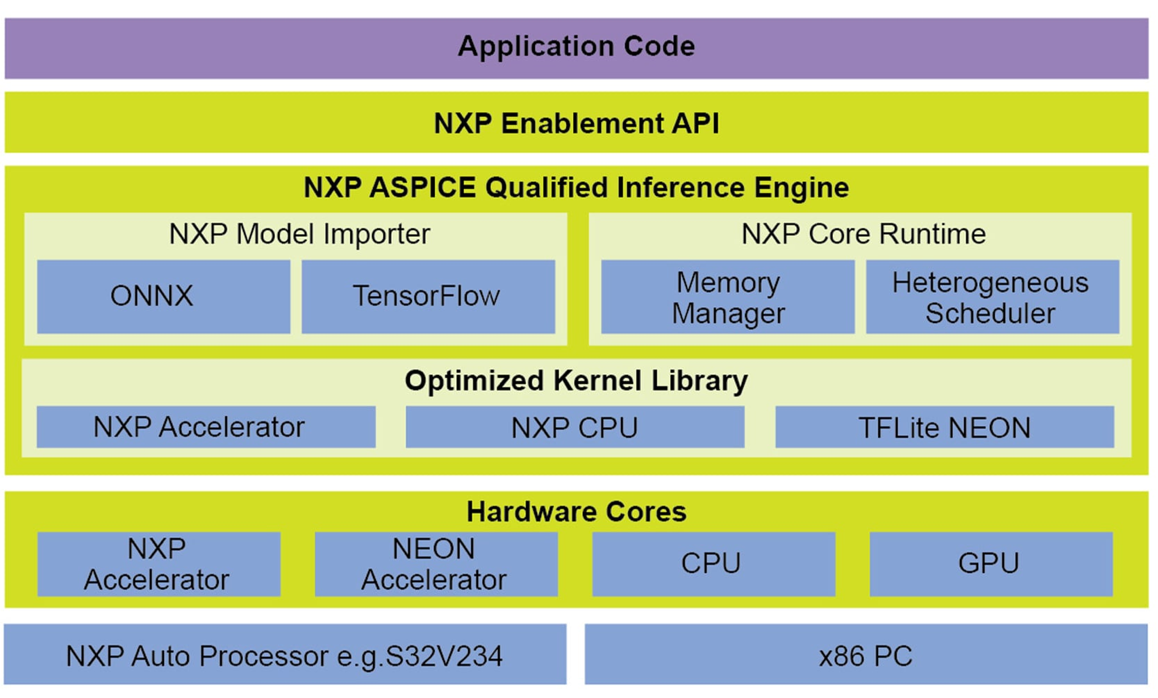 eIQ<sup>&#8482;</sup> Auto Deep Learning toolkit for S32V23x processors