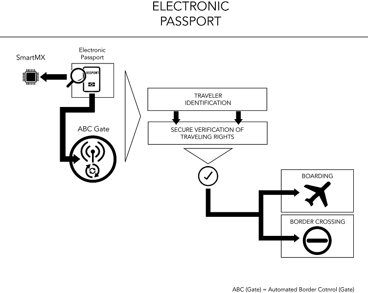 electronic passport  epp