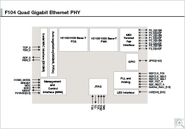 F104 Quad Gigabit Ethernet PHY