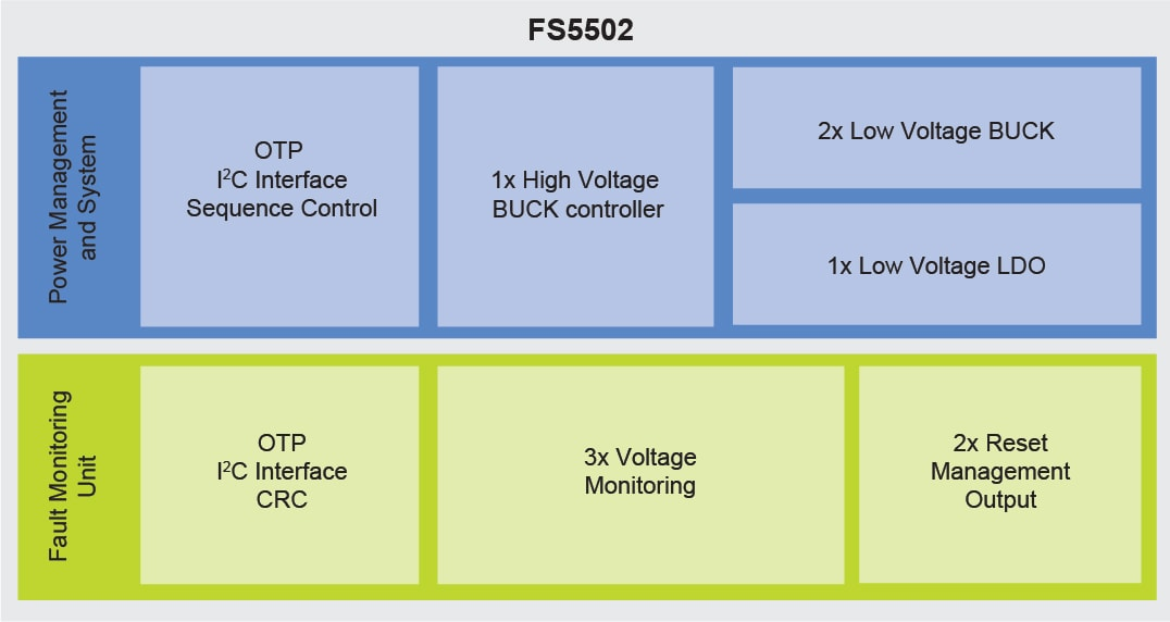 FS5502, High Voltage PMIC Block Diagram