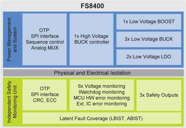 FS8400, Safety SBC Block diagram