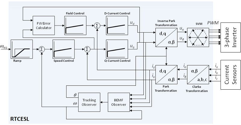 Real Time Control Embedded Software Motor Control and Power Conversion Libraries