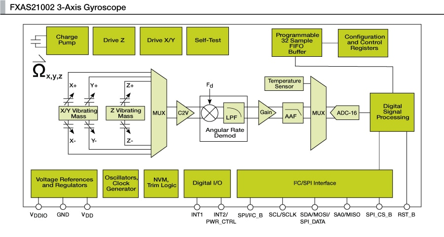 FXAS21002 3-Axis Gyroscope Block Diagram