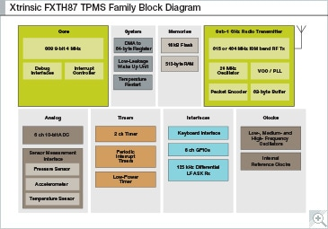 FXTH8715 TPMS Family Block Diagram