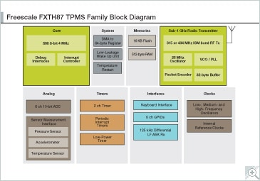 FXTH87xxxx6T1 TPMS Block Diagram