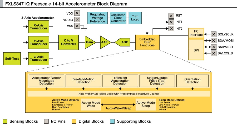 FXOS8700CQ Block Diagram