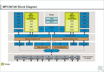 MPC567xK|32-bit MCU|ADAS | NXP