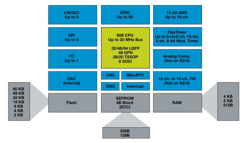 Freescale S08RN Microcontroller Block Diagram