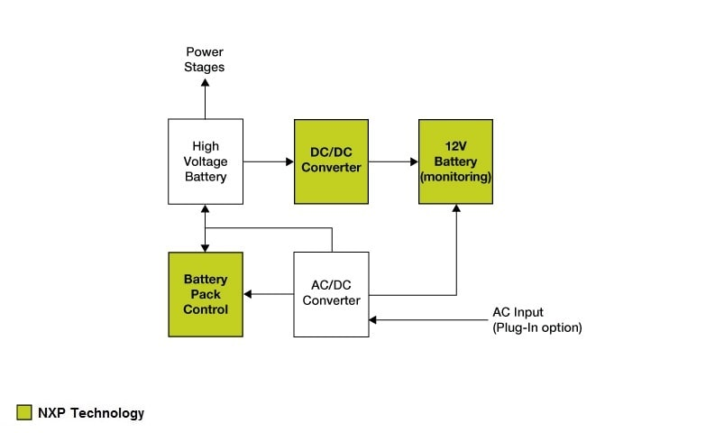 hybrid electric vehicle converter charger nxp rh nxp com electric vehicle charger block diagram electric car charging diagram