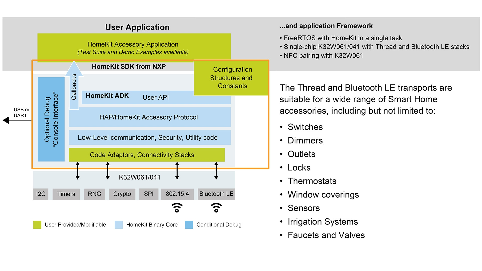 HomeKit Software Development Kit (SDK) | NXP