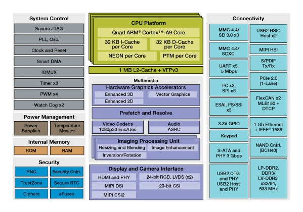 i.MX 6QuadPlus Multimedia Applications Processor Block Diagram