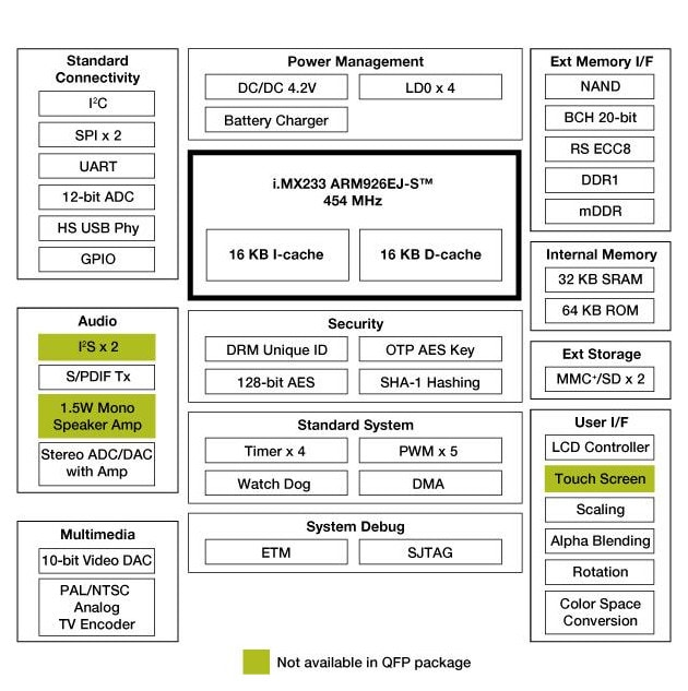 i.MX233 Multimedia Applications Processor Block Diagram