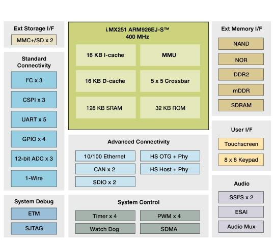 i.MX251 Multimedia Applications Processor Block Diagram