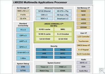 i.MX255 Multimedia Applications Processor Block Diagram