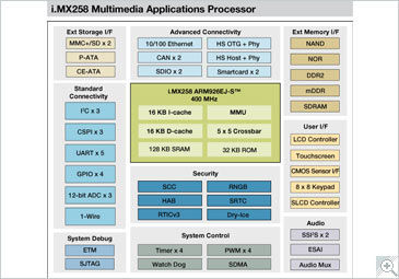 i.MX258 Multimedia Applications Processor Block Diagram