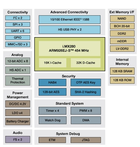 i.MX280 Multimedia Applications Processor Block Diagram