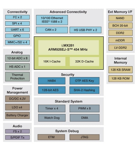 i.MX281 Multimedia Applications Processor Block Diagram