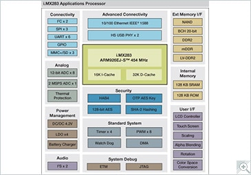 i.MX283 Multimedia Applications Processor Block Diagram