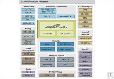 i.MX285 Multimedia Applications Processor Block Diagram