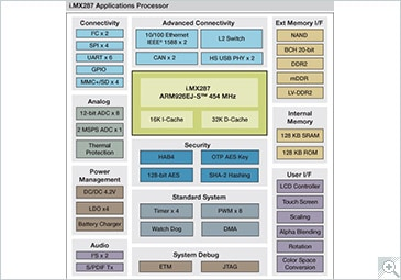i.MX287 Multimedia Applications Processor Block Diagram