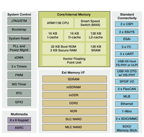 Freescale i.MX351 Applications Processor Block Diagram