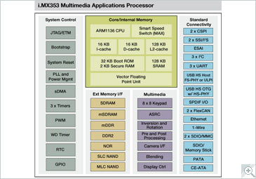 i.MX353 Multimedia Applications Processor Block Diagram