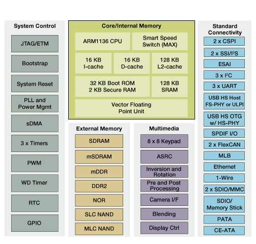 Freescale i.MX355 Applications Processor Block Diagram