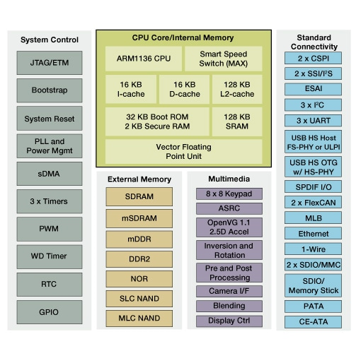 Freescale i.MX356 Applications Processor Block Diagram