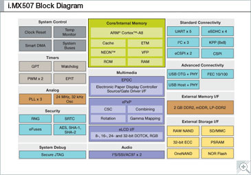 i.MX507 Multimedia Applications Processor Block Diagram