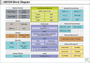 i.MX508 Multimedia Applications Processor Block Diagram