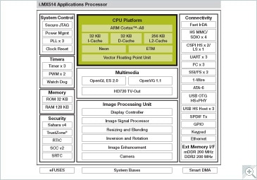 i.MX514 Multimedia Applications Processor Block Diagram