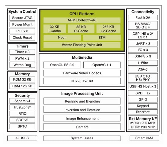 i.MX515 Multimedia Applications Processor Block Diagram