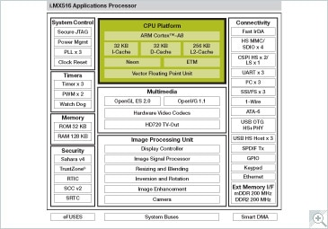 i.MX516 Multimedia Applications Processor Block Diagram