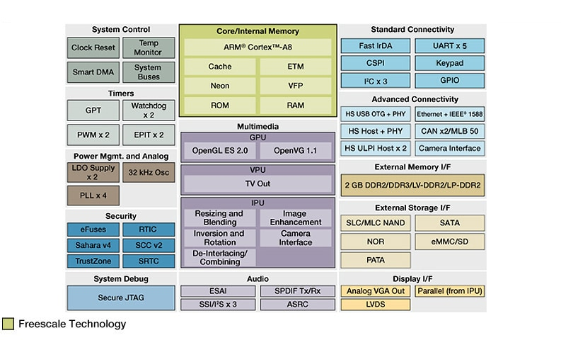 i.MX534 Multimedia Applications Processor Block Diagram