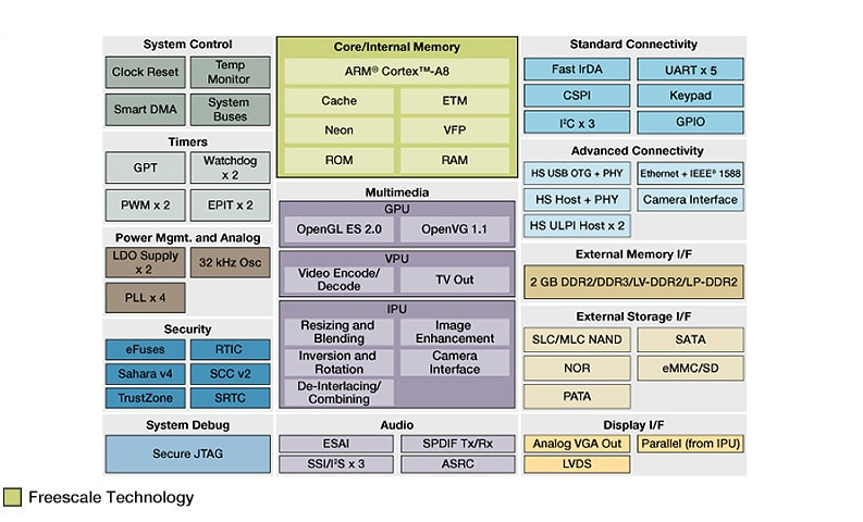 Freescale i.MX535 Applications Processor Block Diagram