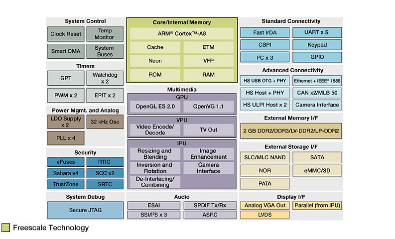 i.MX537 Multimedia Applications Processor Block Diagram