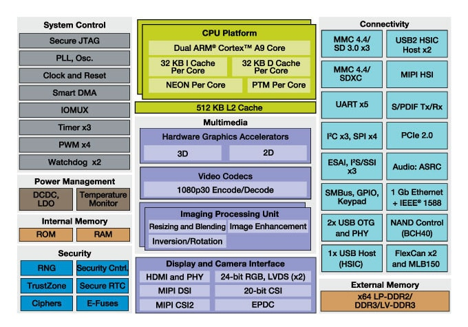 i.MX 6DualLite Multimedia Applications Processor Block Diagram